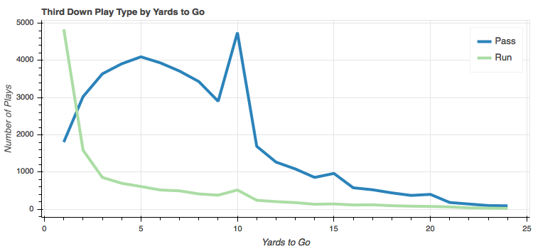 Type of play on third down by yard to go