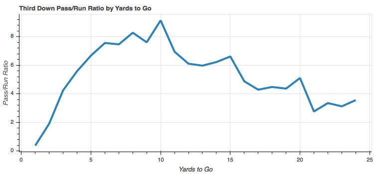 Third down pass to run ratio by yards to go