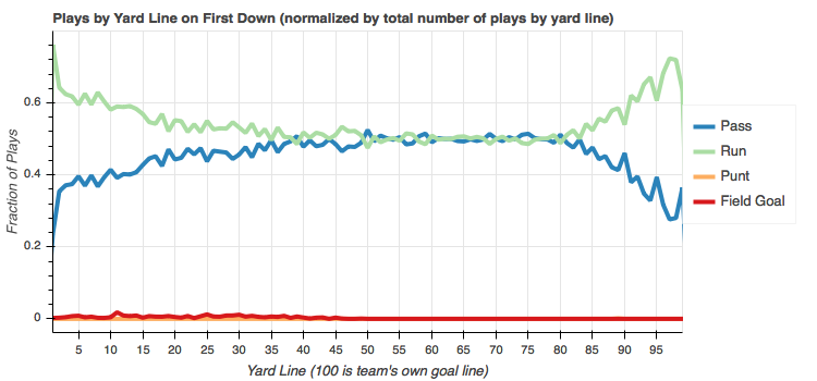 Total play counts by yard line normalized by yard line on first down