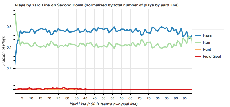 Total play counts by yard line normalized by yard line on second down