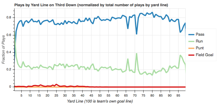Total play counts by yard line normalized by yard line on third down