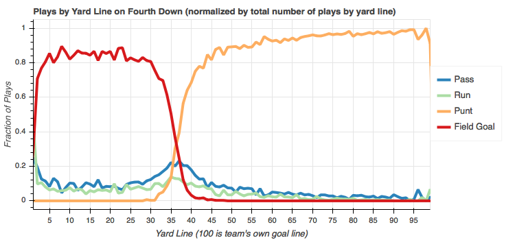 Total play counts by yard line normalized by yard line on fourth down