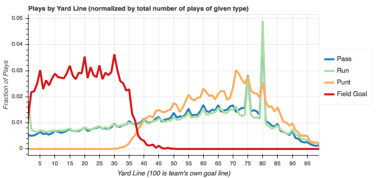 Total play counts by yard line normalized by play type