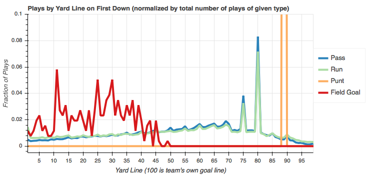 Total play counts by yard line normalized by play type on first down